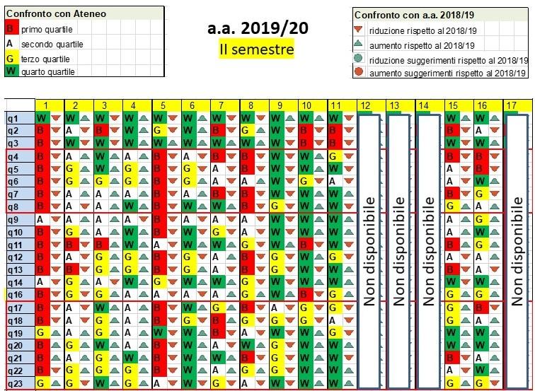 Gradimento II semestre 2019/20